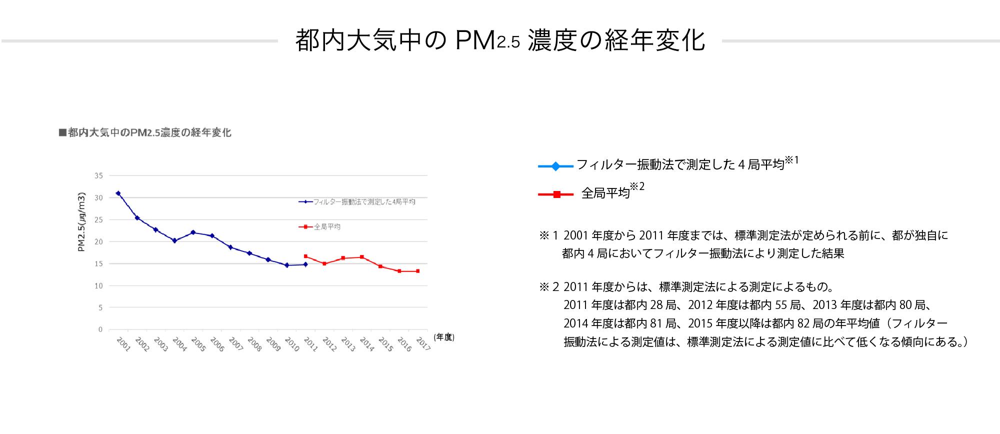 ■都内大気中のPM2.5濃度の経年変化