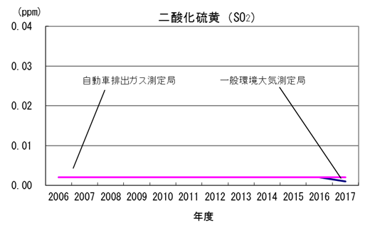 東京都環境白書2016 P71「大気汚染物質の概況」中の二酸化窒素(NO2)、二酸化硫黄(SO2)、浮遊粒子状物質(SPM)のグラフ