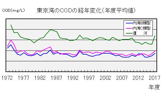 東京都環境白書2016 P71「大気<ruby>汚染<rp>(</rp><rt>おせん</rt><rp>)</rp></ruby>物質の概況」中の二酸化窒素(NO2)、二酸化硫黄(SO2)、浮遊粒子状物質(SPM)のグラフ