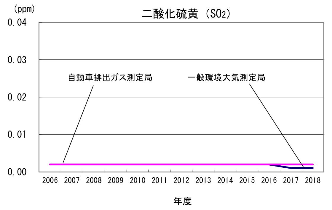 二酸化硫黄(SO2)のグラフ