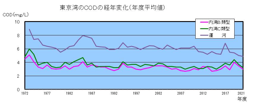 東京湾のCODの経年変化(年度平均値)